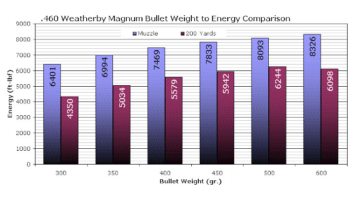 .460 Weatherby Magnum Bullet Weight to Energy Comparison Graph